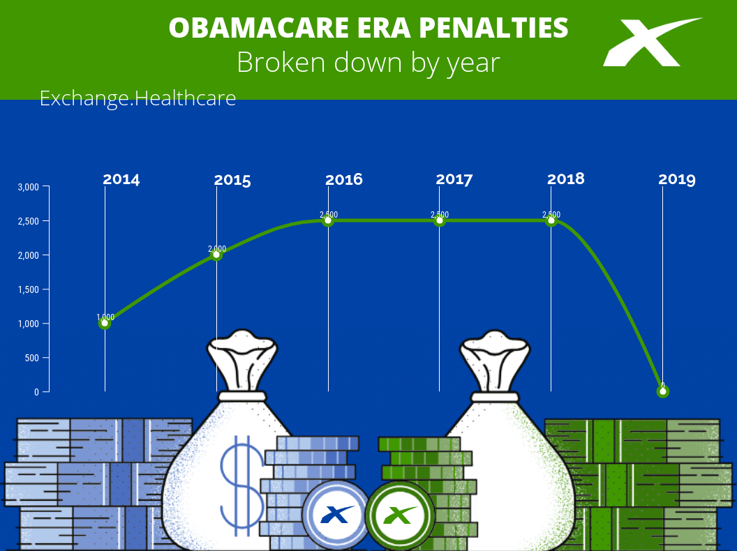 Obamacare Penalties